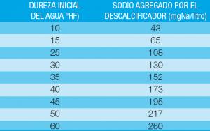 tabla dureza sodio 300x188 El Agua descalcificada se puede beber